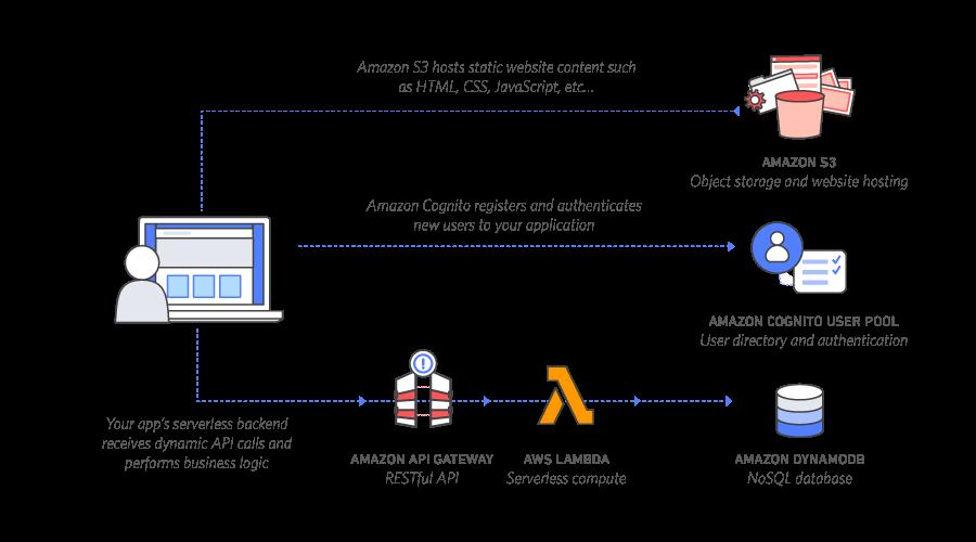 Serverless_Web_App