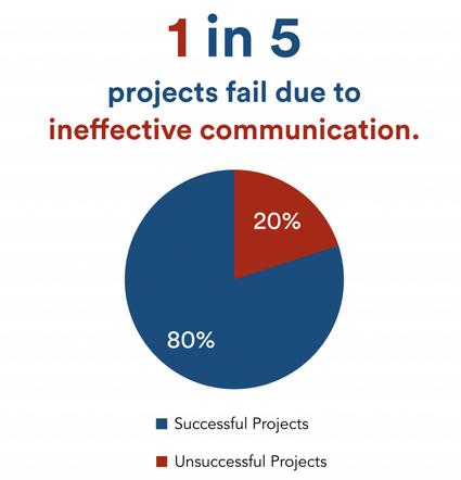 project failure rate due communication